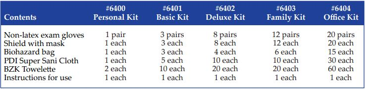 influenza protection kits